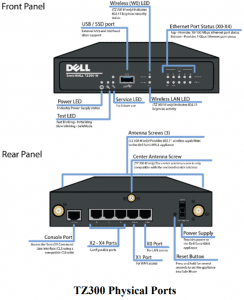 SonicWALL TZ series typical front and back port layout TZ300